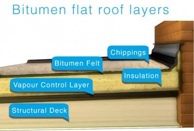 Bitumen felt flat roof diagram with layers