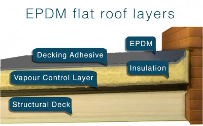 Rubber EPDM flat roofing diagram with layers