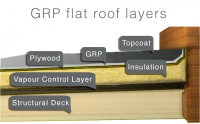 GRP fibreglass flat roofing diagram with layers