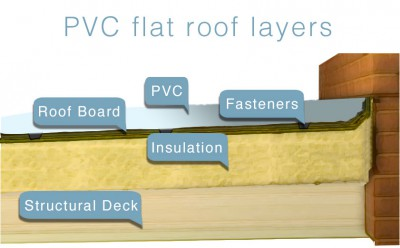 PVC Single Ply Membrane Flat roofing diagram